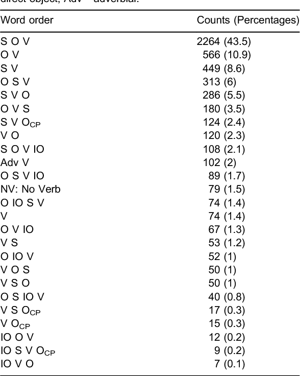 Table 1 from Knowledge of the OV parameter setting at 19 months