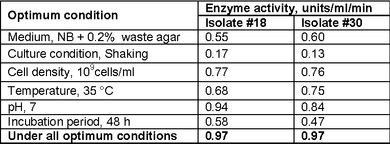 Table 3 from - 6299 UTILIZATION OF WASTE AGAR GENERATED IN