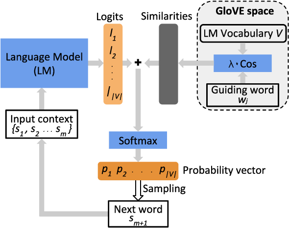 Figure 1 for Directed Beam Search: Plug-and-Play Lexically Constrained Language Generation