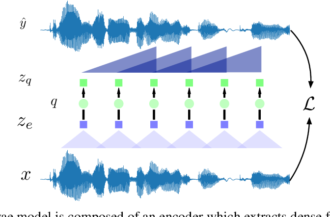Figure 1 for A Comparison of Discrete Latent Variable Models for Speech Representation Learning