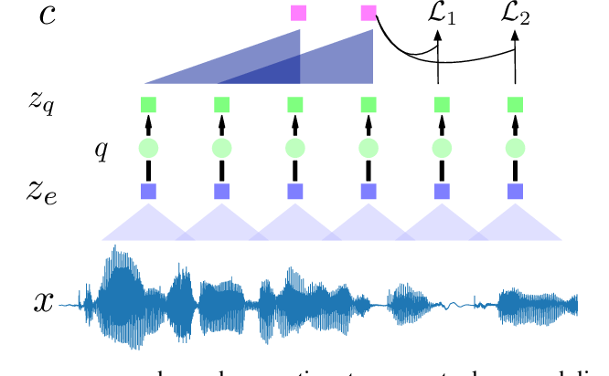 Figure 3 for A Comparison of Discrete Latent Variable Models for Speech Representation Learning