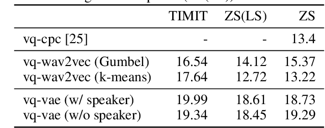 Figure 2 for A Comparison of Discrete Latent Variable Models for Speech Representation Learning