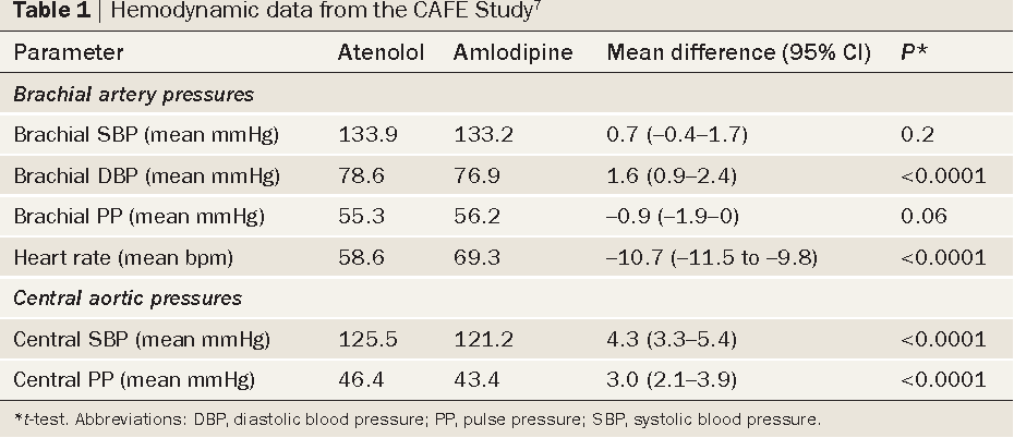 Table 1 | Hemodynamic data from the CAFe study7