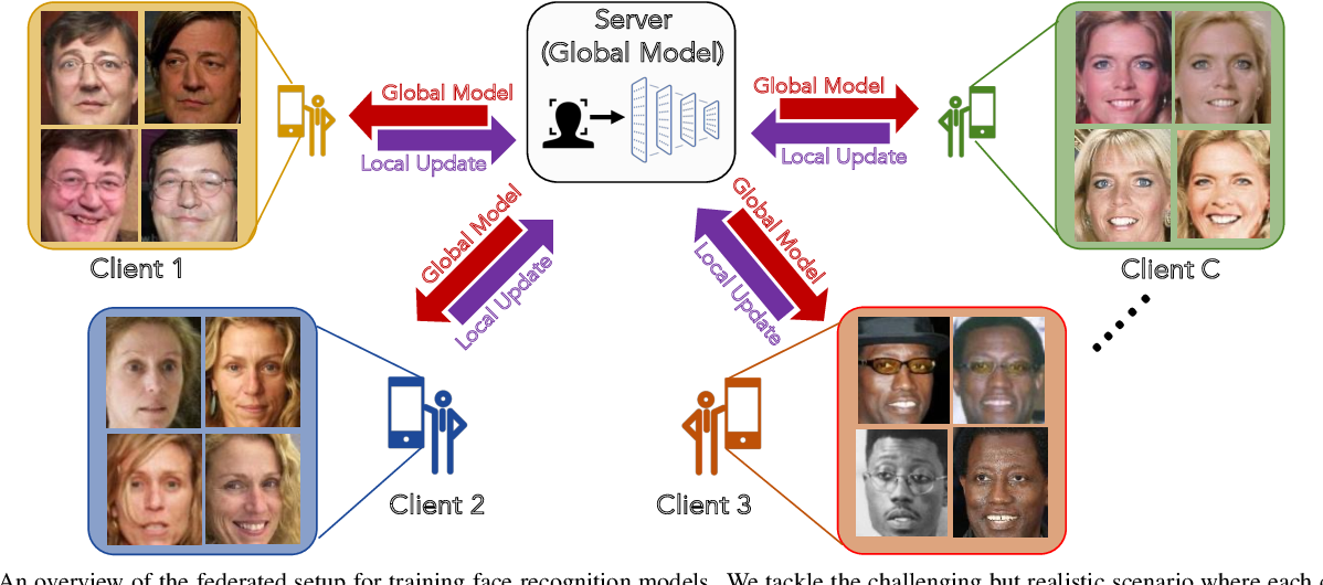 Figure 1 for FedFace: Collaborative Learning of Face Recognition Model