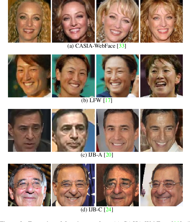 Figure 4 for FedFace: Collaborative Learning of Face Recognition Model