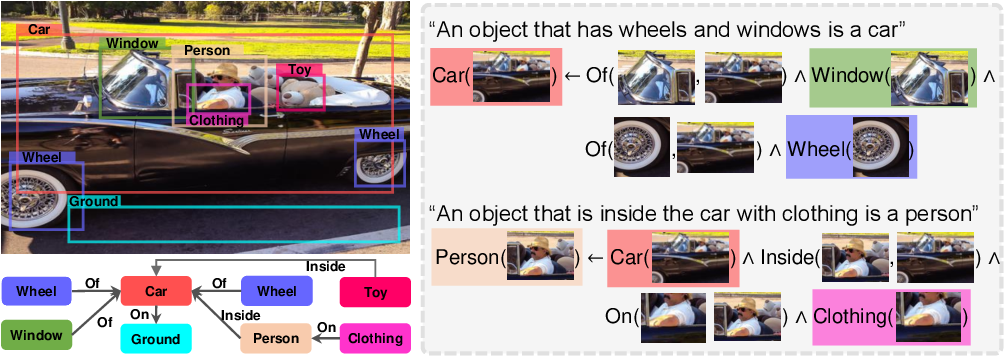 Figure 1 for Learn to Explain Efficiently via Neural Logic Inductive Learning