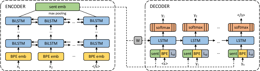 Figure 2 for CCMatrix: Mining Billions of High-Quality Parallel Sentences on the WEB