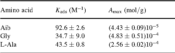 Table 1. Adsorption constants (Kads) and maximal adsorption capacity values (Amax) for three amino acids
