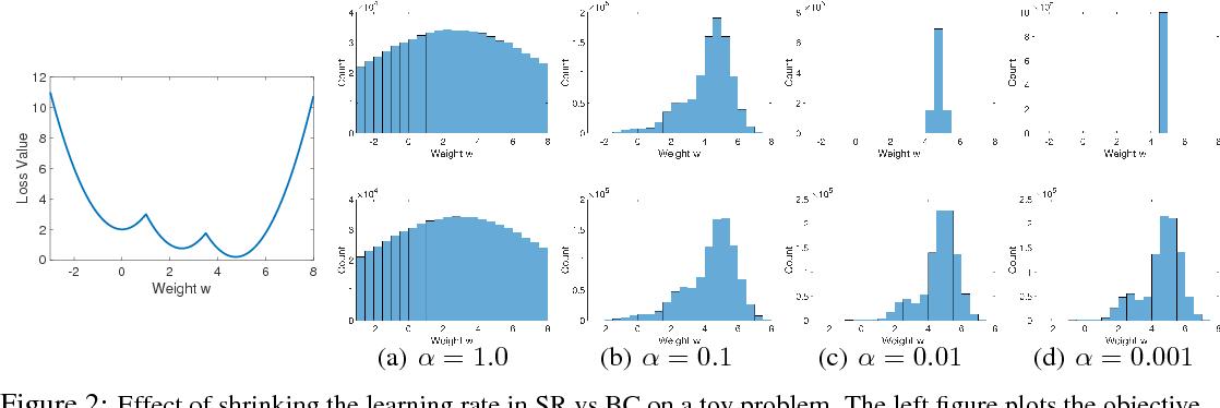 Figure 3 for Training Quantized Nets: A Deeper Understanding