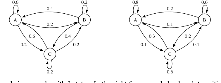 Figure 4 for Training Quantized Nets: A Deeper Understanding