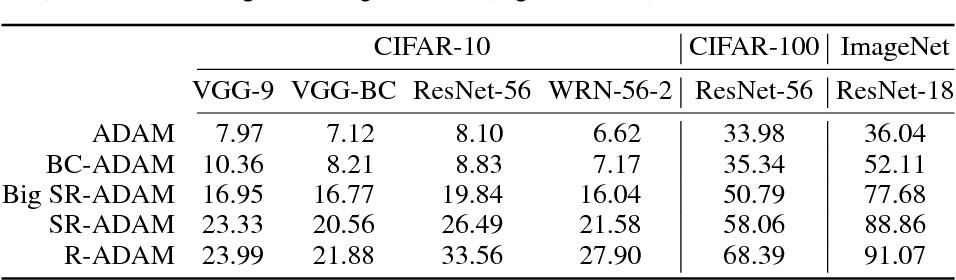 Figure 2 for Training Quantized Nets: A Deeper Understanding