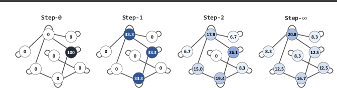Figure 1 for Graphs, Entities, and Step Mixture