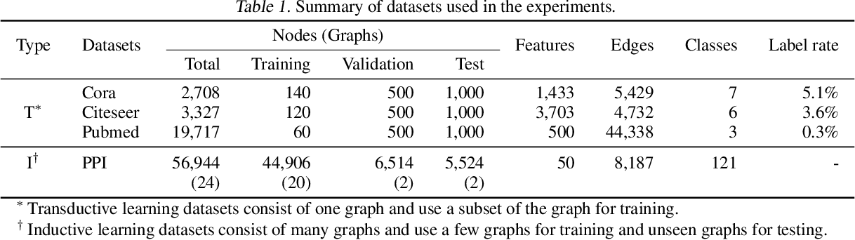 Figure 2 for Graphs, Entities, and Step Mixture