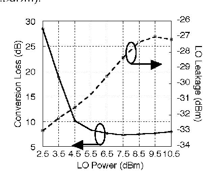 Figure 8 from Si-based 60GHz 2X Subharmonic Mixer for Multi