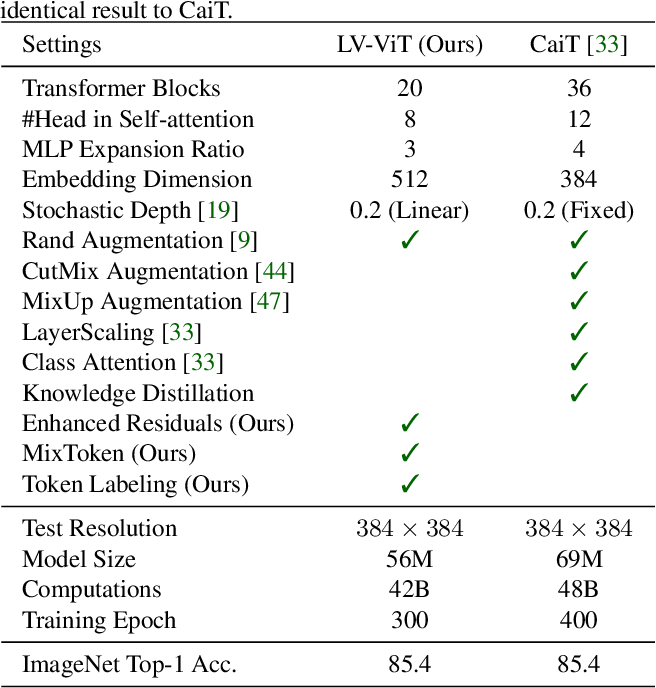 Figure 1 for Token Labeling: Training a 85.4% Top-1 Accuracy Vision Transformer with 56M Parameters on ImageNet