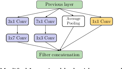 Figure 2 for InSE-NET: A Perceptually Coded Audio Quality Model based on CNN