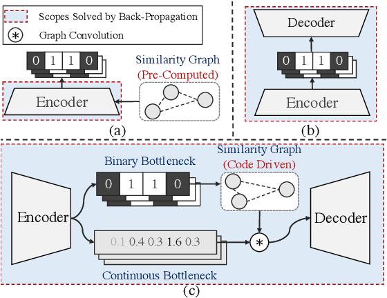 Figure 1 for Auto-Encoding Twin-Bottleneck Hashing