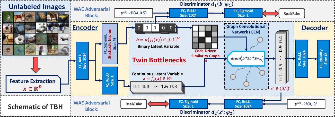 Figure 3 for Auto-Encoding Twin-Bottleneck Hashing