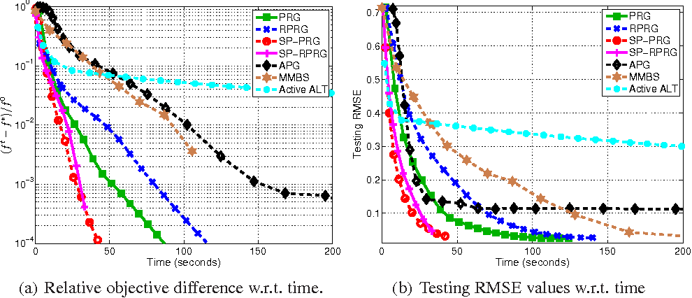 Figure 1 for Scalable Nuclear-norm Minimization by Subspace Pursuit Proximal Riemannian Gradient