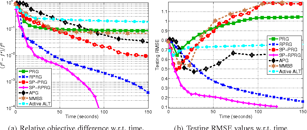 Figure 2 for Scalable Nuclear-norm Minimization by Subspace Pursuit Proximal Riemannian Gradient