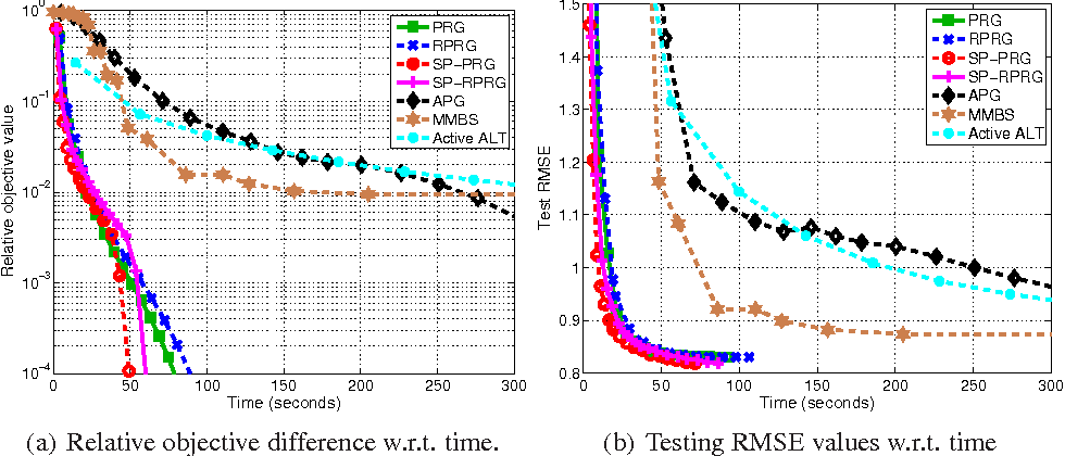 Figure 4 for Scalable Nuclear-norm Minimization by Subspace Pursuit Proximal Riemannian Gradient