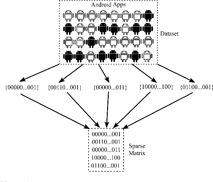 Figure 1 for Similarity-based Android Malware Detection Using Hamming Distance of Static Binary Features