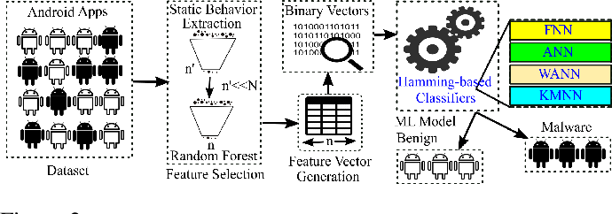Figure 2 for Similarity-based Android Malware Detection Using Hamming Distance of Static Binary Features