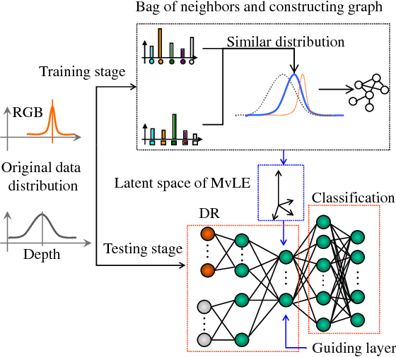 Figure 1 for Multi-view Laplacian Eigenmaps Based on Bag-of-Neighbors For RGBD Human Emotion Recognition