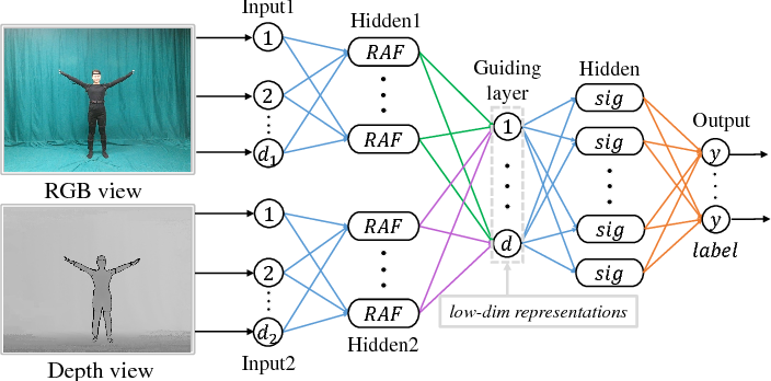 Figure 3 for Multi-view Laplacian Eigenmaps Based on Bag-of-Neighbors For RGBD Human Emotion Recognition