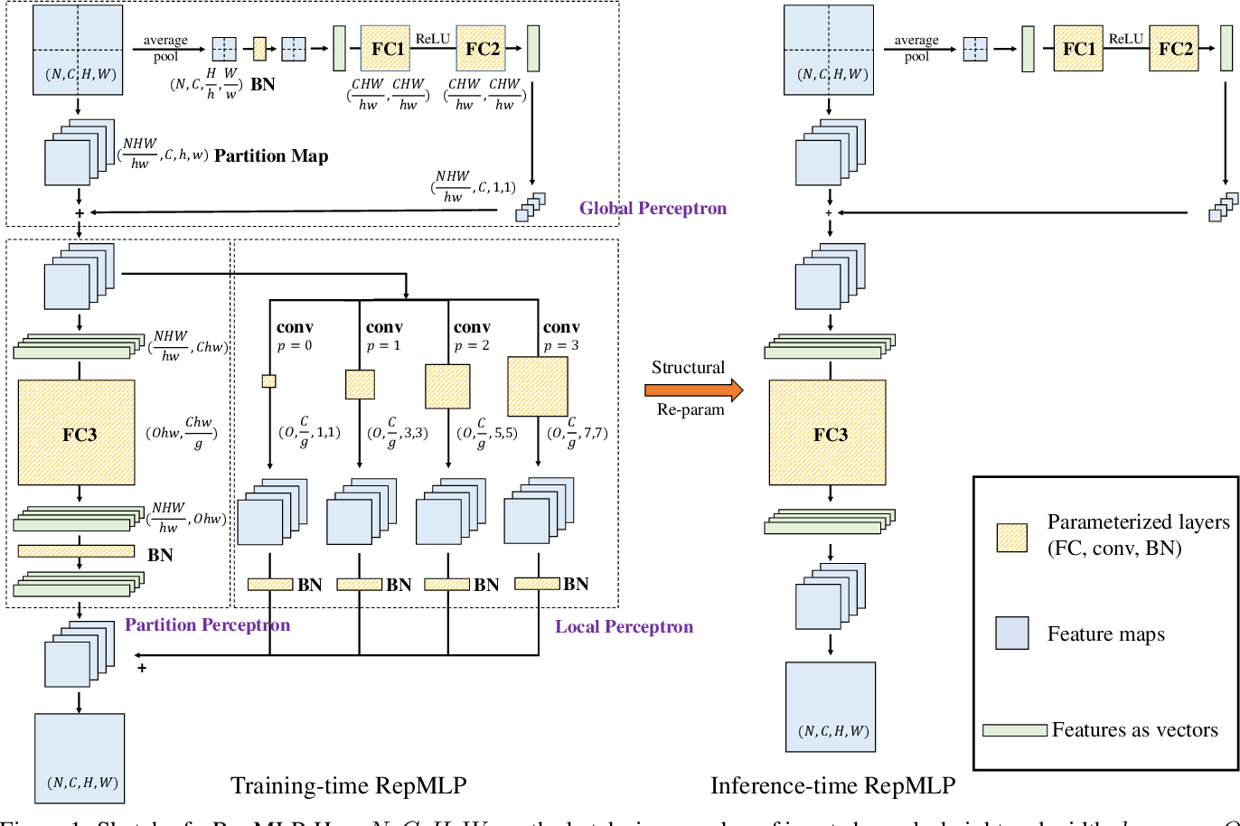 Figure 1 for RepMLP: Re-parameterizing Convolutions into Fully-connected Layers for Image Recognition