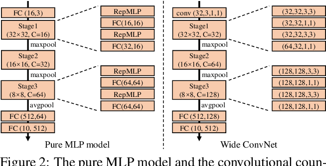 Figure 3 for RepMLP: Re-parameterizing Convolutions into Fully-connected Layers for Image Recognition