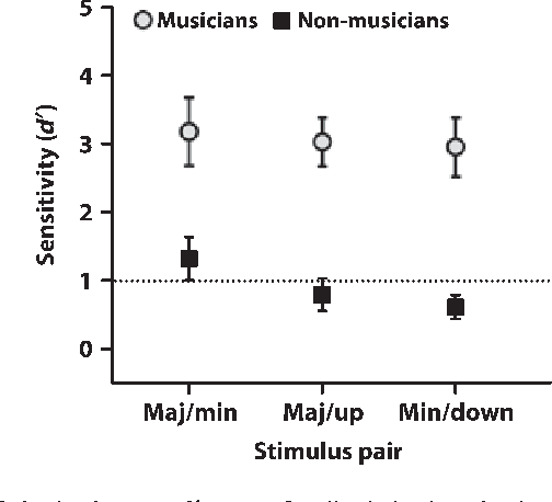 Figure 4 From Enhanced Brainstem Encoding Predicts Musicians