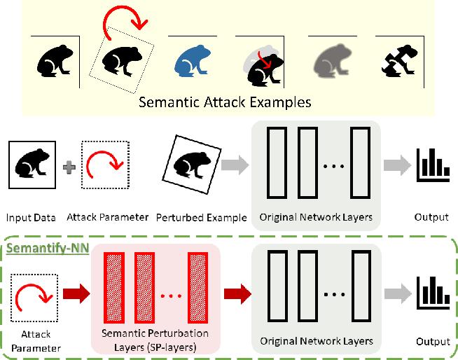 Figure 1 for Towards Verifying Robustness of Neural Networks Against Semantic Perturbations