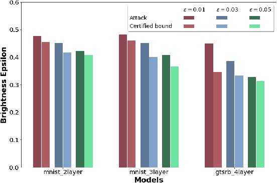 Figure 4 for Towards Verifying Robustness of Neural Networks Against Semantic Perturbations