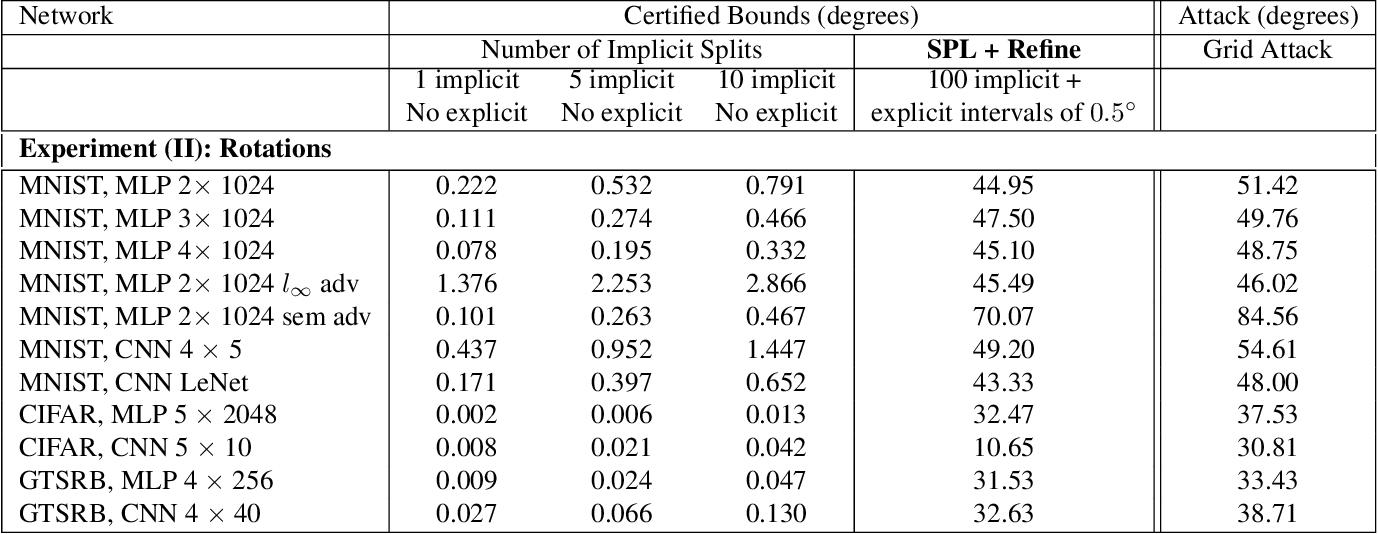 Figure 3 for Towards Verifying Robustness of Neural Networks Against Semantic Perturbations