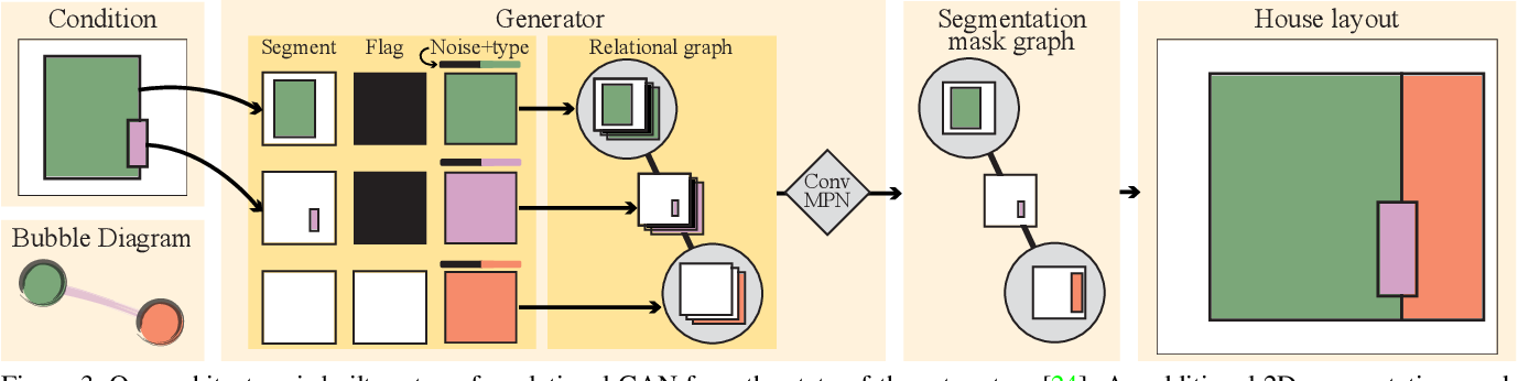 Figure 4 for House-GAN++: Generative Adversarial Layout Refinement Networks