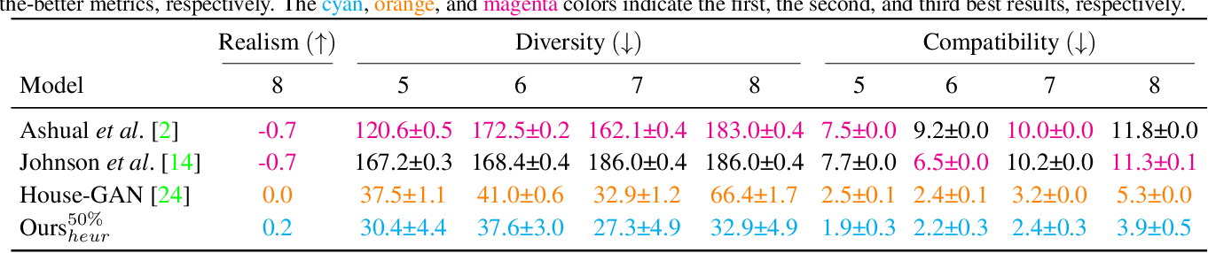 Figure 1 for House-GAN++: Generative Adversarial Layout Refinement Networks