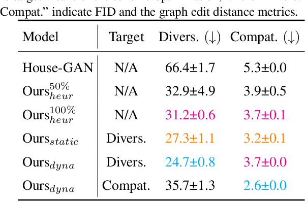 Figure 3 for House-GAN++: Generative Adversarial Layout Refinement Networks