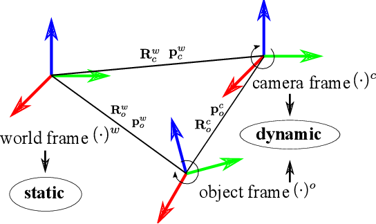 Figure 4 for Estimating Metric Poses of Dynamic Objects Using Monocular Visual-Inertial Fusion