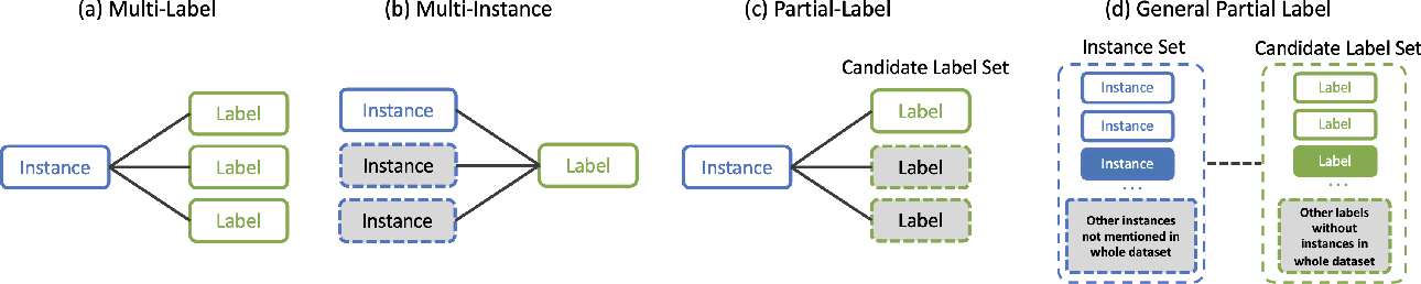 Figure 3 for General Partial Label Learning via Dual Bipartite Graph Autoencoder