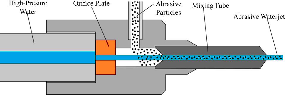 Figure 13 from Nozzle Design for Low-Pressure Micro Abrasive