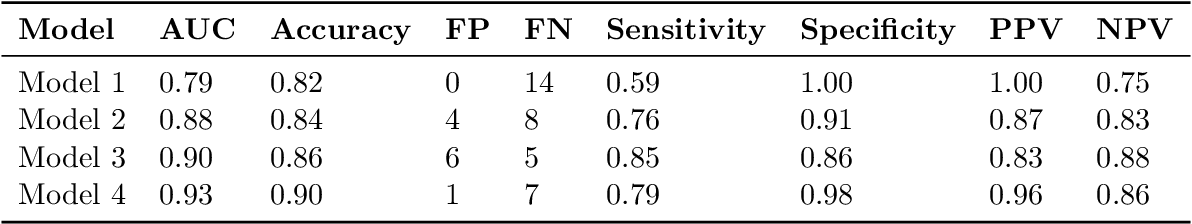 Figure 3 for Natural Language Processing to Detect Cognitive Concerns in Electronic Health Records Using Deep Learning
