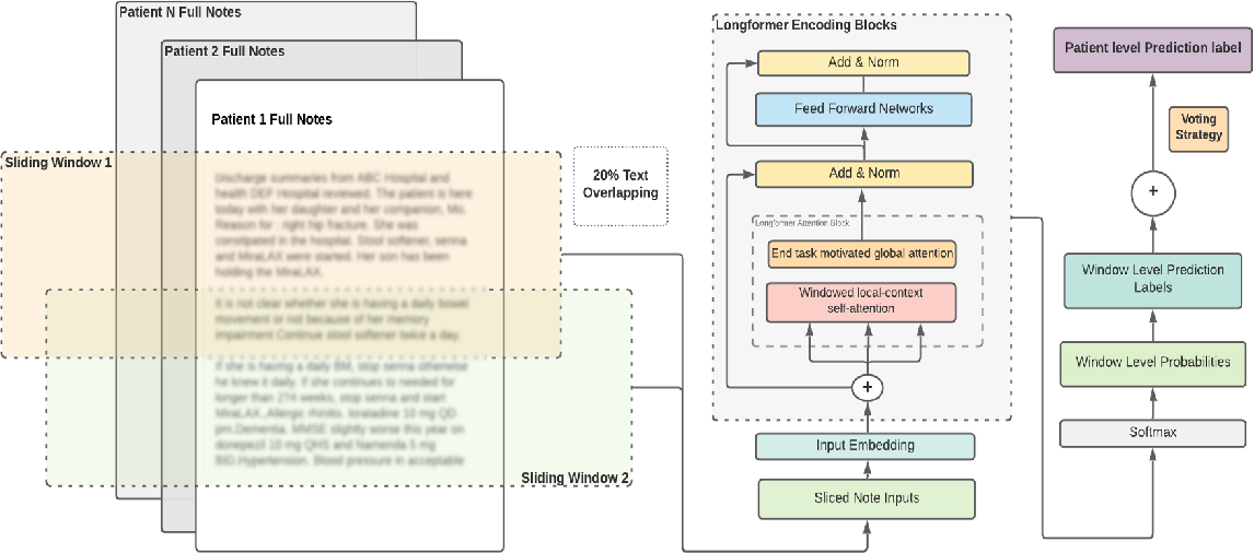 Figure 4 for Natural Language Processing to Detect Cognitive Concerns in Electronic Health Records Using Deep Learning