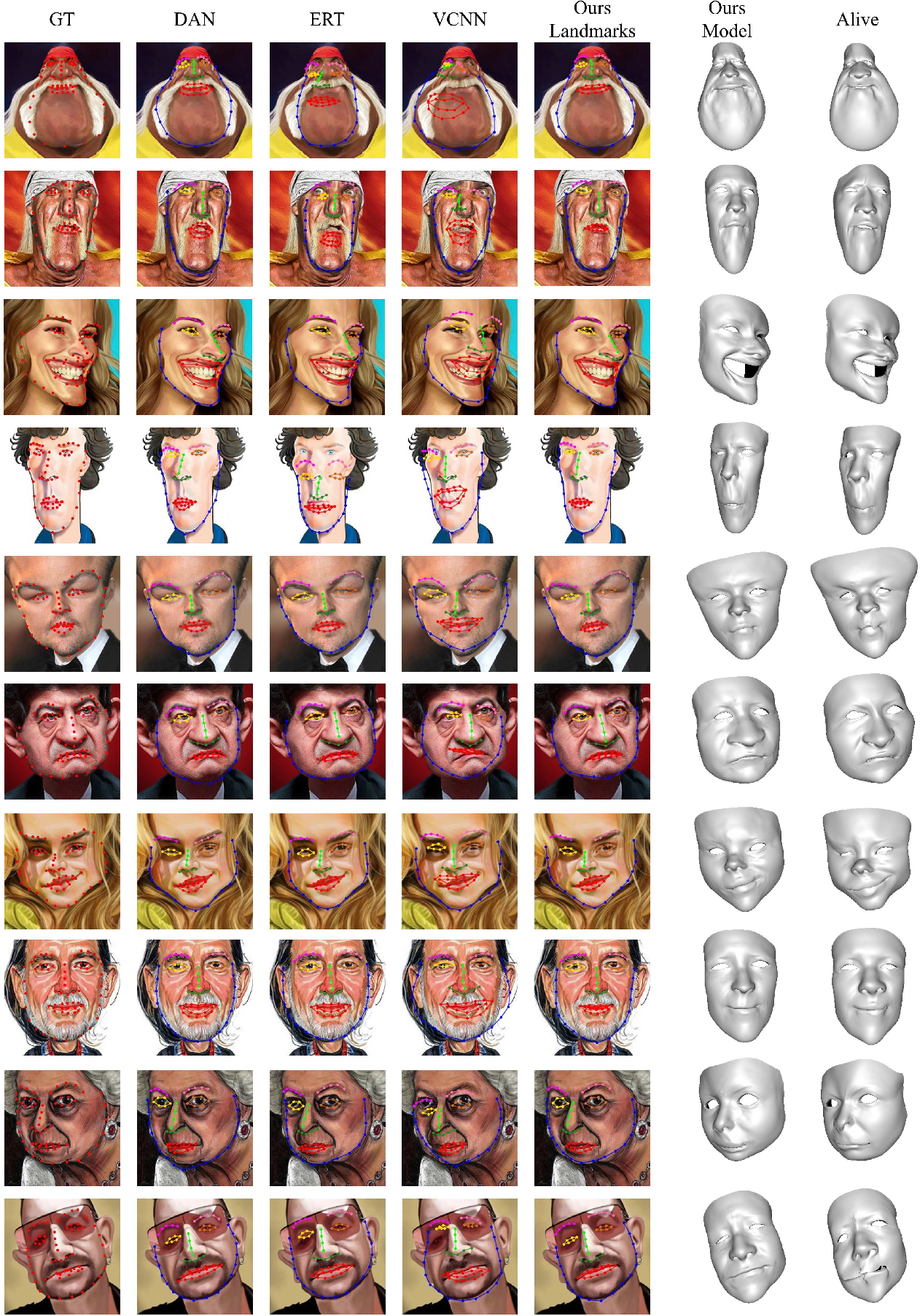 Figure 4 for Landmark Detection and 3D Face Reconstruction for Caricature using a Nonlinear Parametric Model