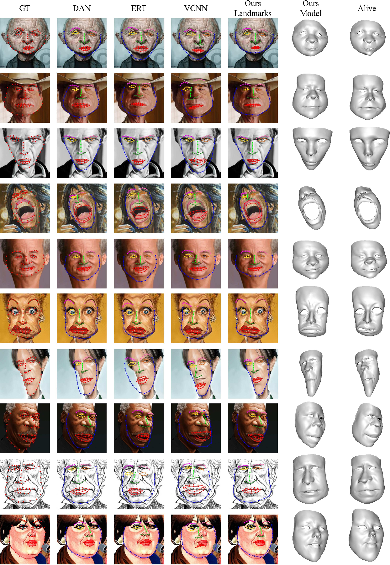 Figure 3 for Landmark Detection and 3D Face Reconstruction for Caricature using a Nonlinear Parametric Model