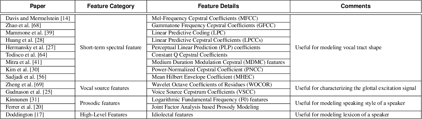 Figure 1 for DeepVOX: Discovering Features from Raw Audio for Speaker Recognition in Degraded Audio Signals