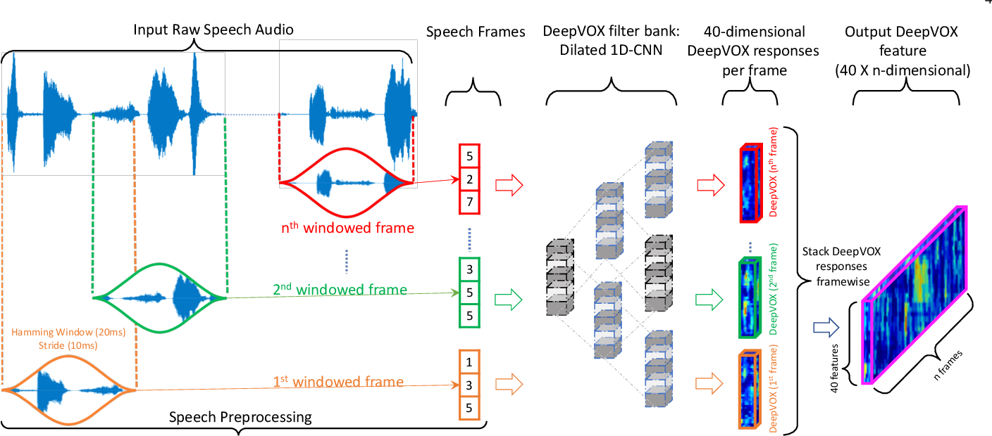 Figure 2 for DeepVOX: Discovering Features from Raw Audio for Speaker Recognition in Degraded Audio Signals