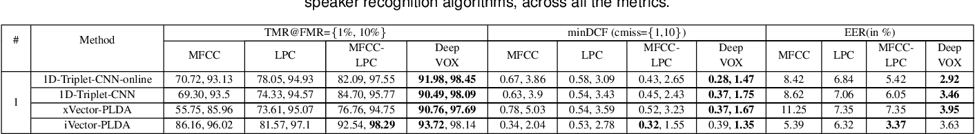 Figure 4 for DeepVOX: Discovering Features from Raw Audio for Speaker Recognition in Degraded Audio Signals