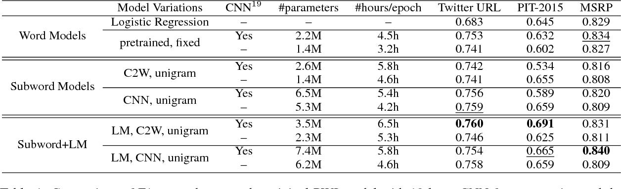Figure 4 for Character-based Neural Networks for Sentence Pair Modeling