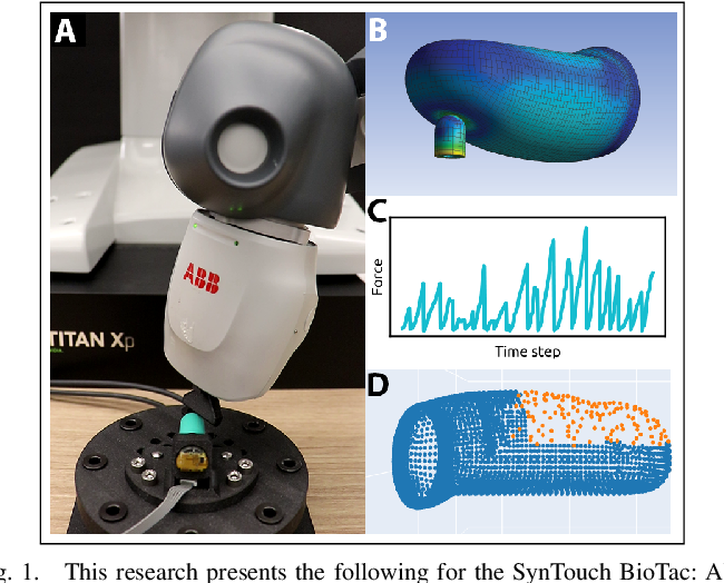 Figure 1 for Interpreting and Predicting Tactile Signals via a Physics-Based and Data-Driven Framework
